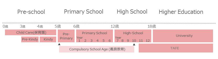 パースの学校システム説明図